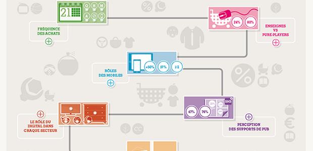 Baromètre Ifop-Bonial de la consommation connectée - 2e édition